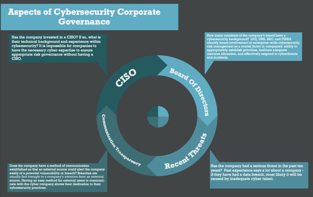 The Importance of Cybersecurity Corporate Governance