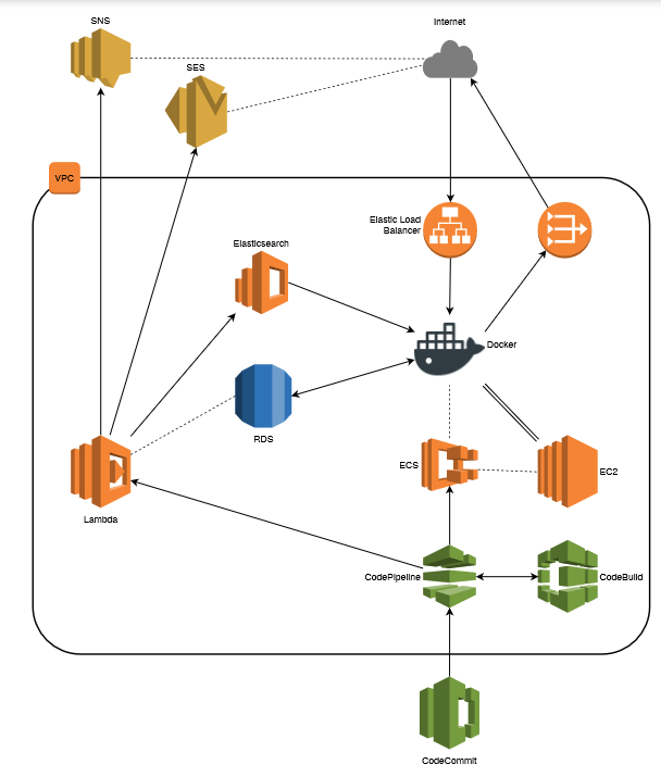 Selected Case Studies: Program Mgmt/Tech Arch Reference:  AWS – Home Warranty Provider Cloud Transformation
